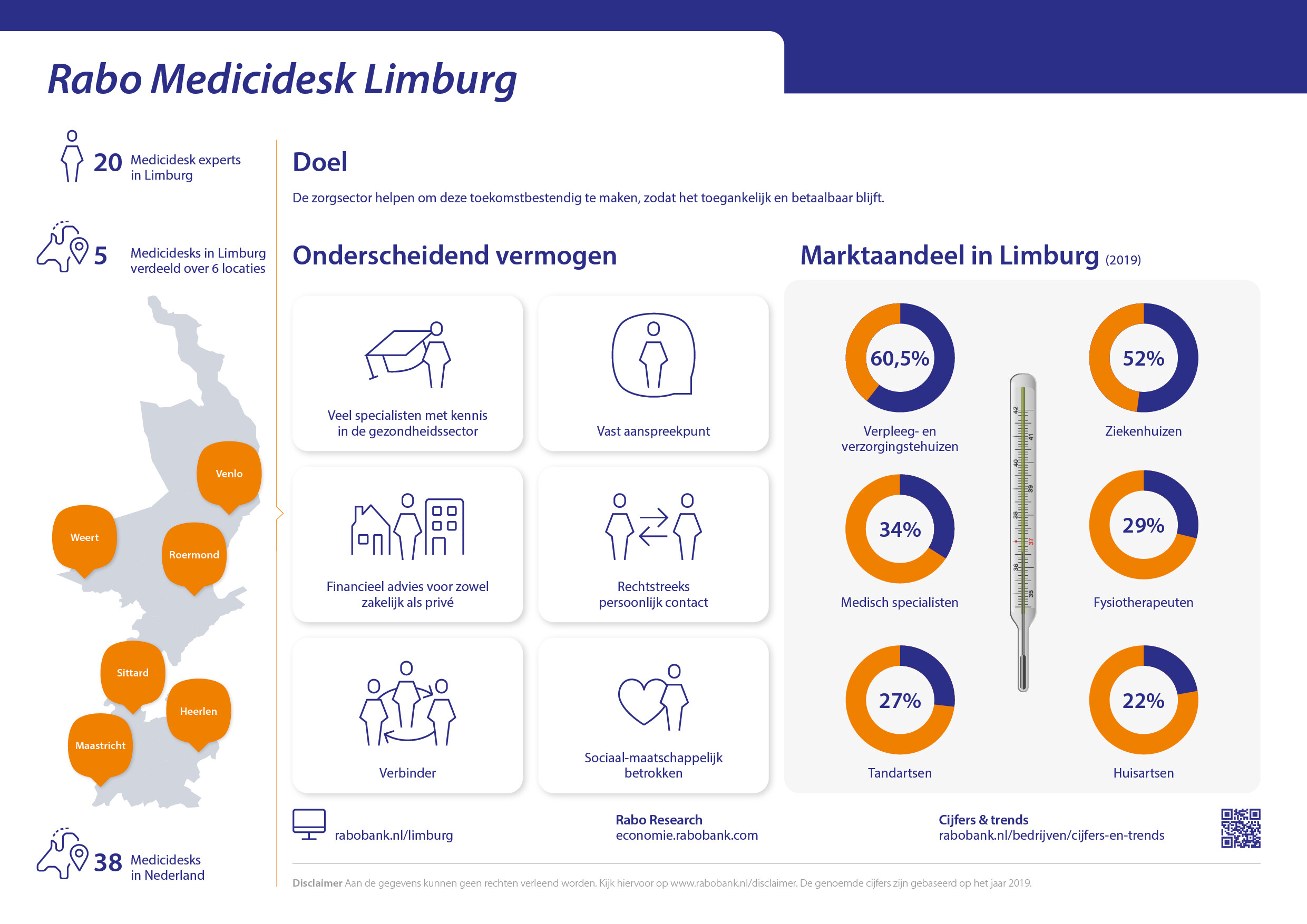 Infographic Rabo Medicidesk